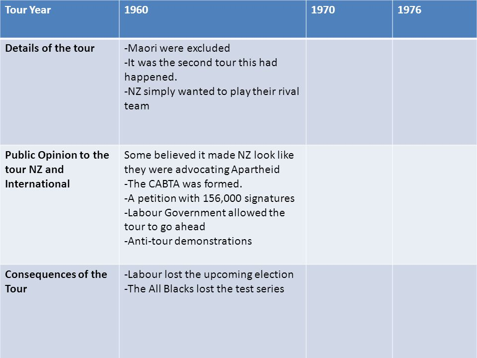 Tour Year Details of the tour-Maori were excluded -It was the second tour this had happened.