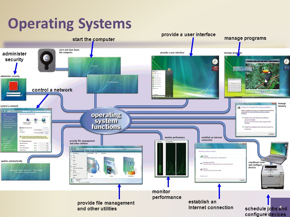 Operating Systems 4 administer security start the computer monitor performance control a network provide a user interface manage programs provide file management and other utilities establish an Internet connection schedule jobs and configure devices