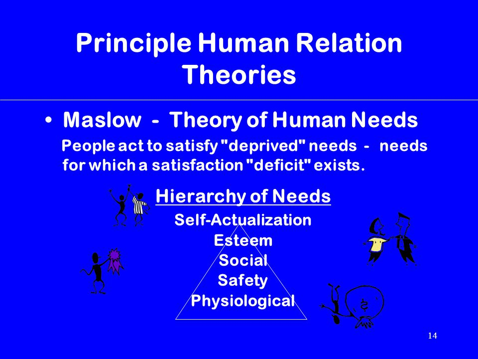 14 Principle Human Relation Theories Maslow - Theory of Human Needs People act to satisfy