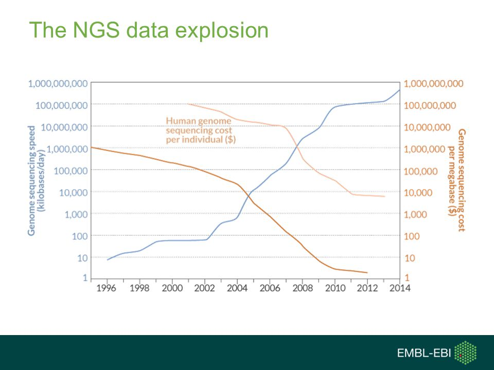 The NGS data explosion