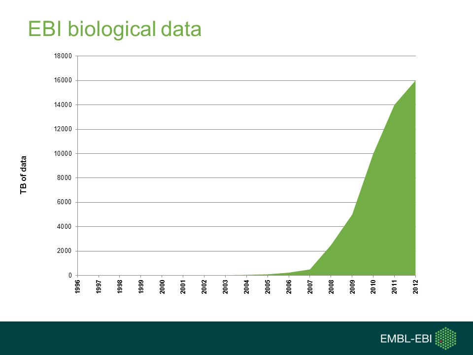 EBI biological data TB of data