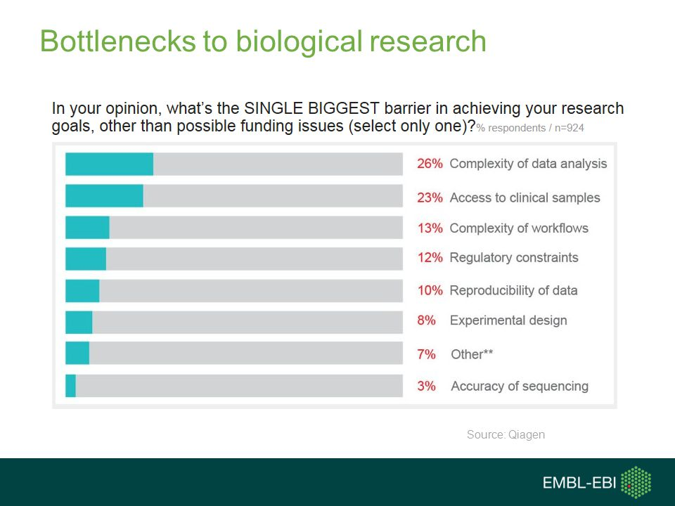 Bottlenecks to biological research Source: Qiagen