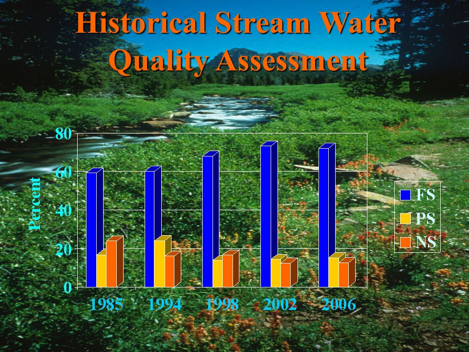 Monitoring & Assessment Historical Stream Water Quality Assessment
