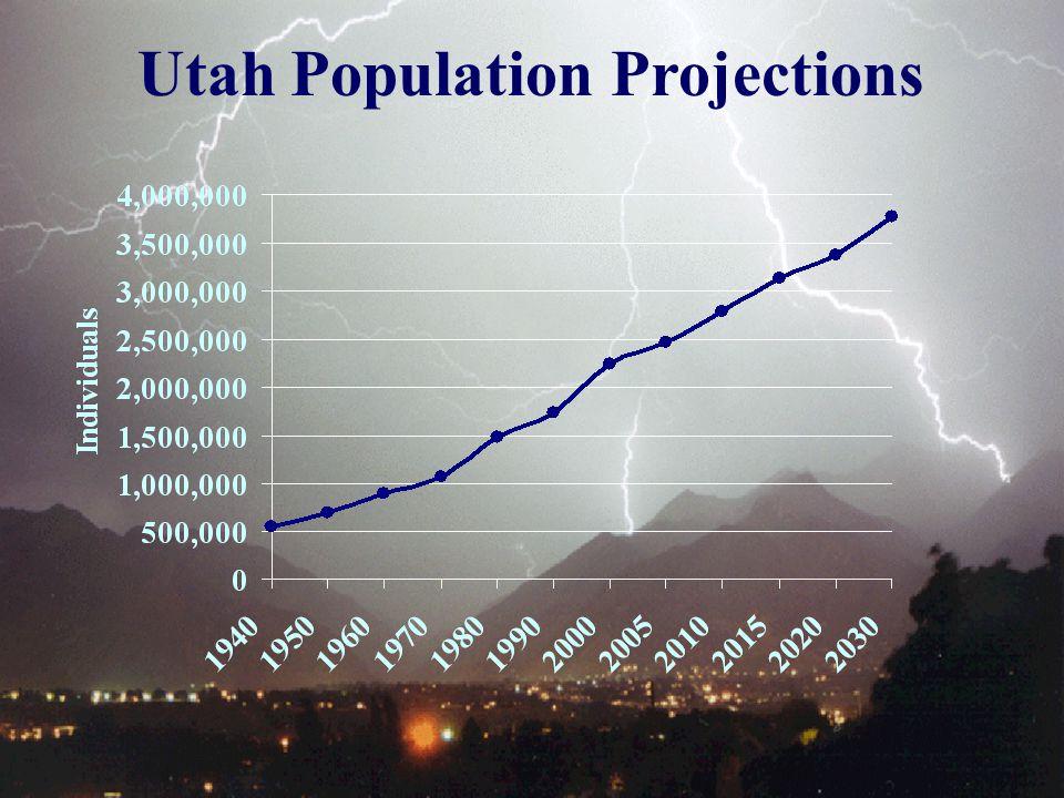 Utah Population Projections