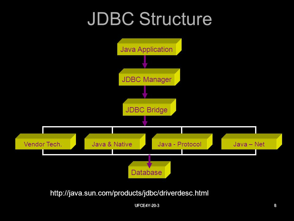 UFCE4Y JDBC Structure Java Application JDBC Manager JDBC Bridge Database Vendor Tech.Java & NativeJava - ProtocolJava – Net
