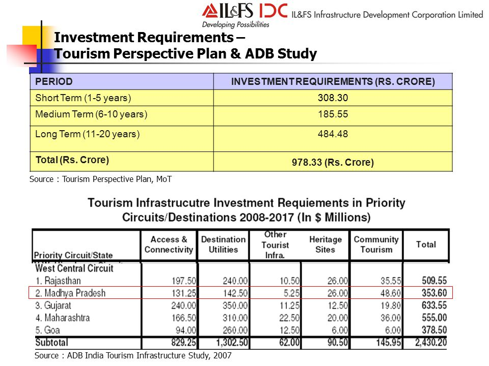 Investment Requirements – Tourism Perspective Plan & ADB Study PERIODINVESTMENT REQUIREMENTS (RS.