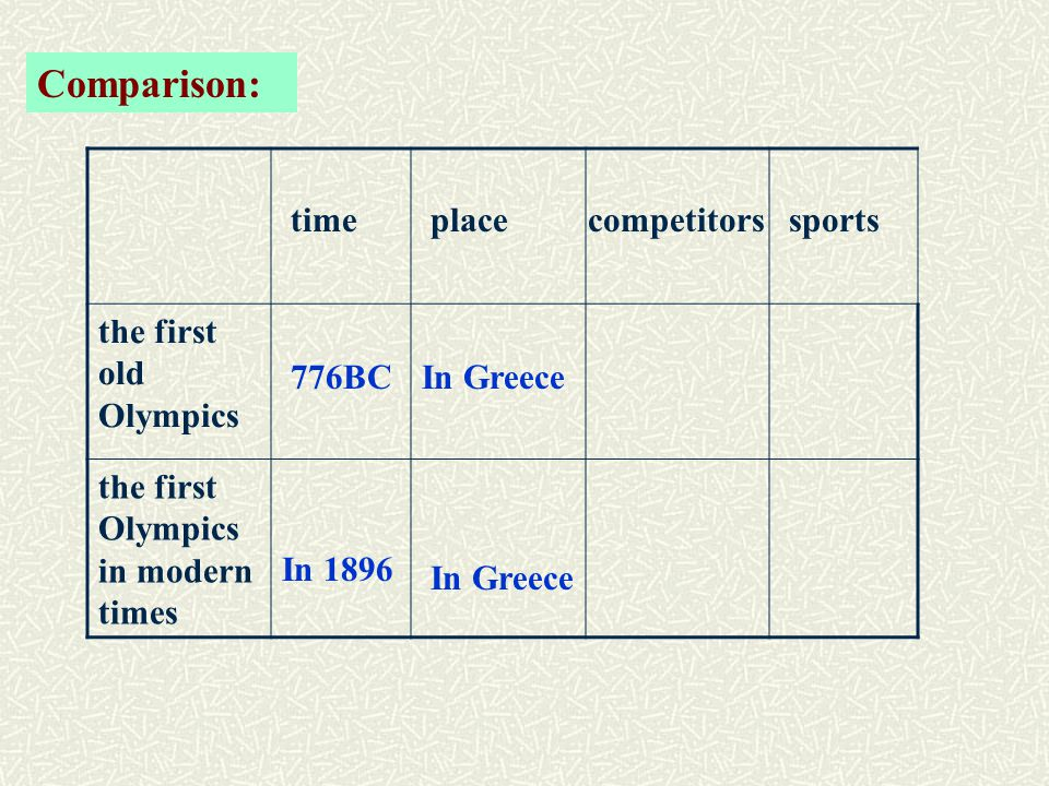 Comparison: the first old Olympics the first Olympics in modern times timeplacecompetitorssports In 1896 In Greece 776BC