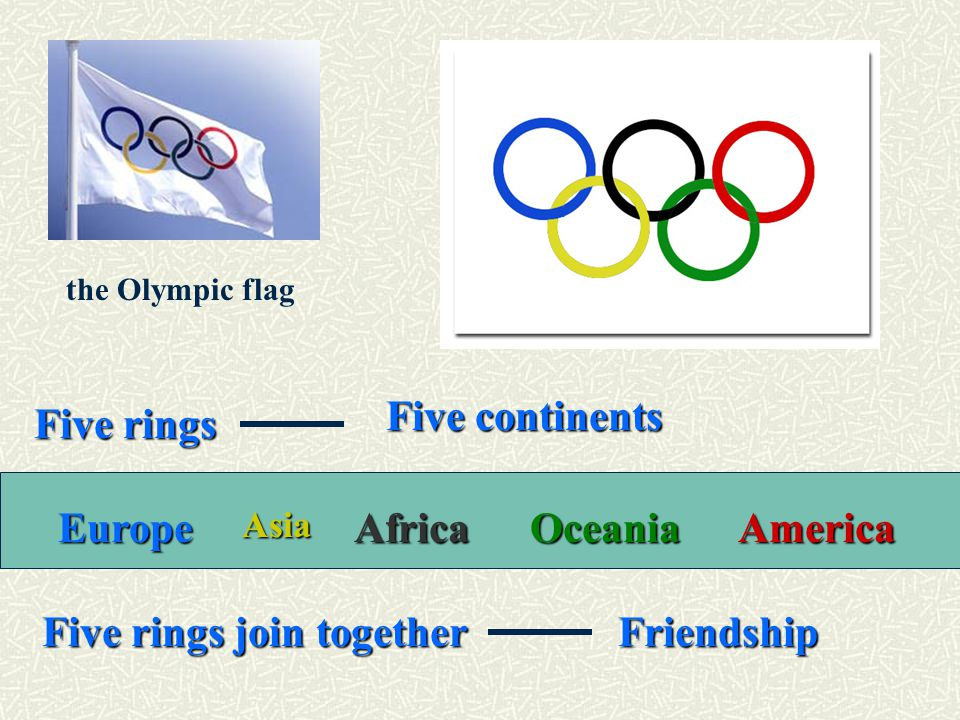 Five rings Five continents Five rings join together Friendship EuropeAsiaAfricaOceaniaAmerica the Olympic flag