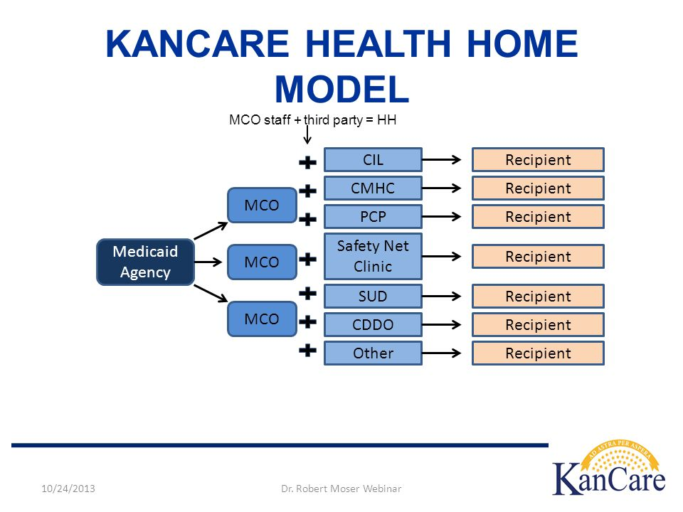 KANCARE HEALTH HOME MODEL Medicaid Agency MCO CIL CMHC PCP Safety Net Clinic SUD CDDO Other Recipient MCO staff + third party = HH Dr.