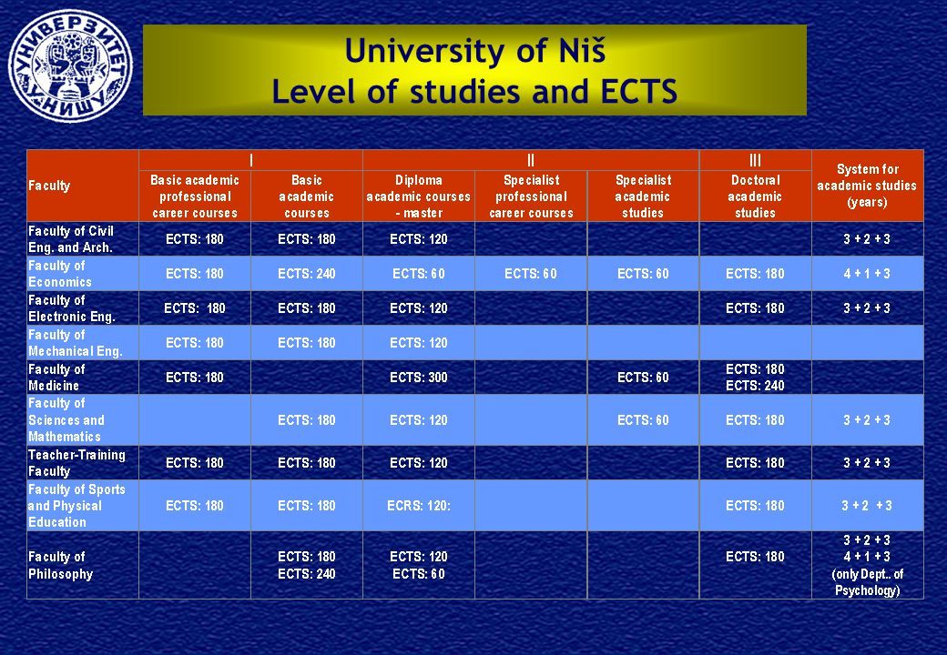 University of Niš Level of studies and ECTS