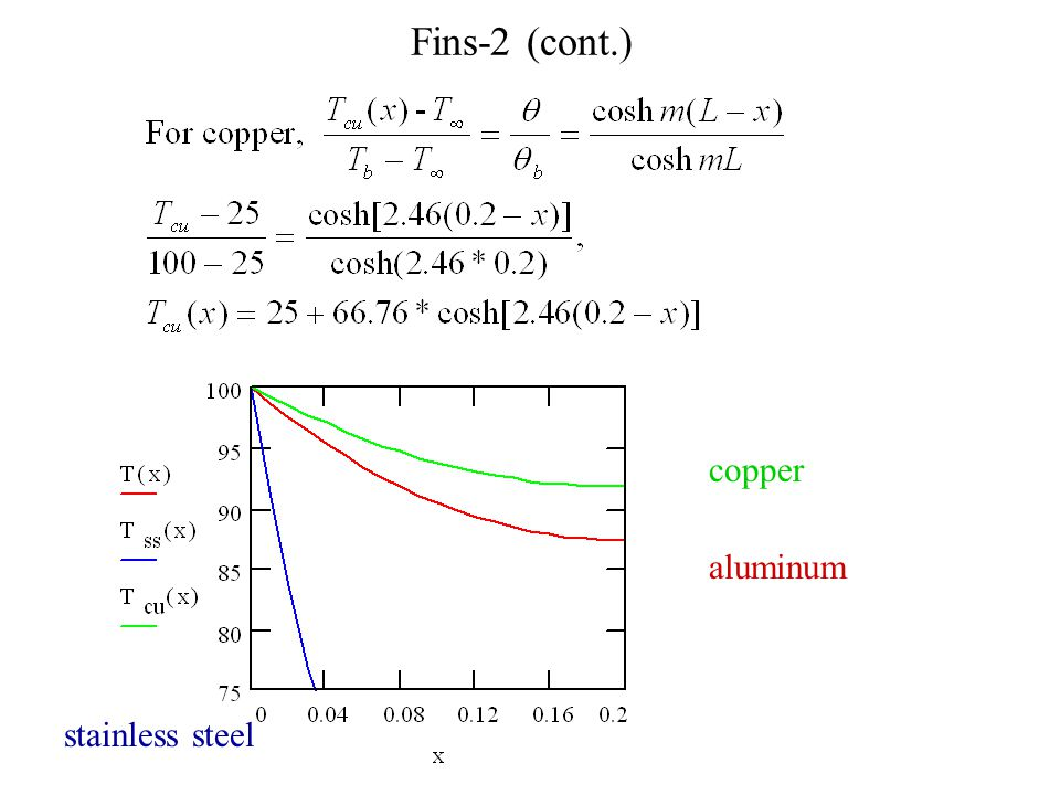 Fins-2 (cont.) copper aluminum stainless steel