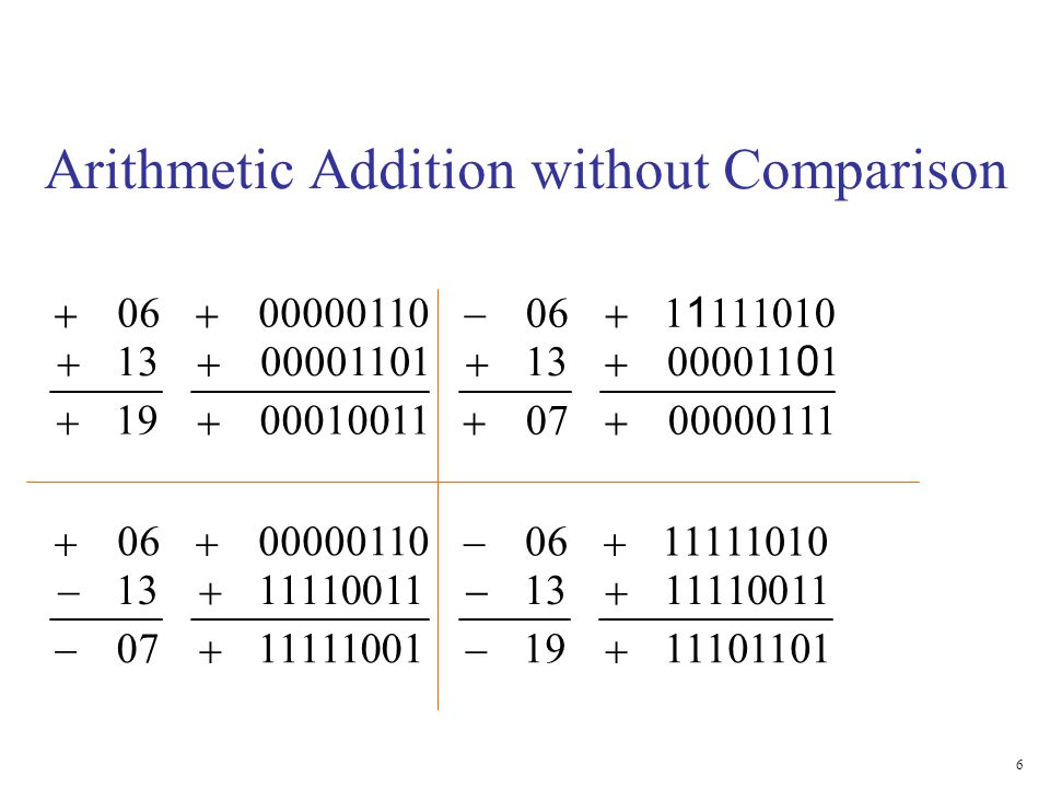 Arithmetic Addition without Comparison 1911101101 1311110011 0611111010 0711111001 1311110011 0600000110 0700000111 13000011 0 1 061 1 111010 19000100