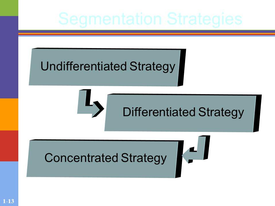 1-13 Segmentation Strategies Undifferentiated Strategy Differentiated Strategy Concentrated Strategy