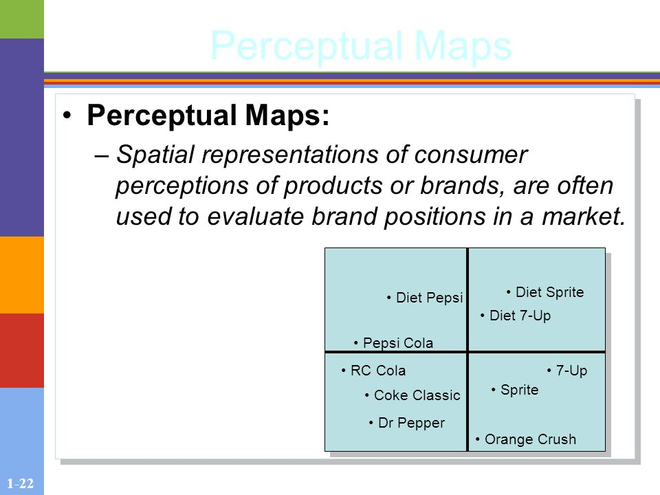 1-22 Perceptual Maps Perceptual Maps: –Spatial representations of consumer perceptions of products or brands, are often used to evaluate brand positions in a market.