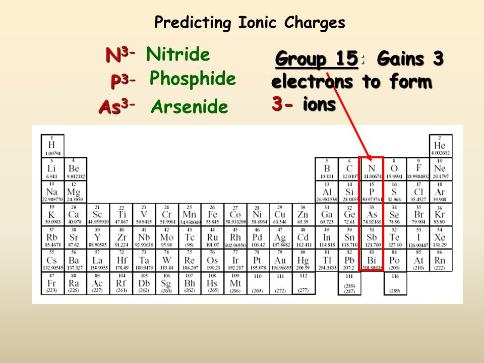 Predicting Ionic Charges Group 14: Lose 4 Lose 4 electrons or gain 4 electrons.
