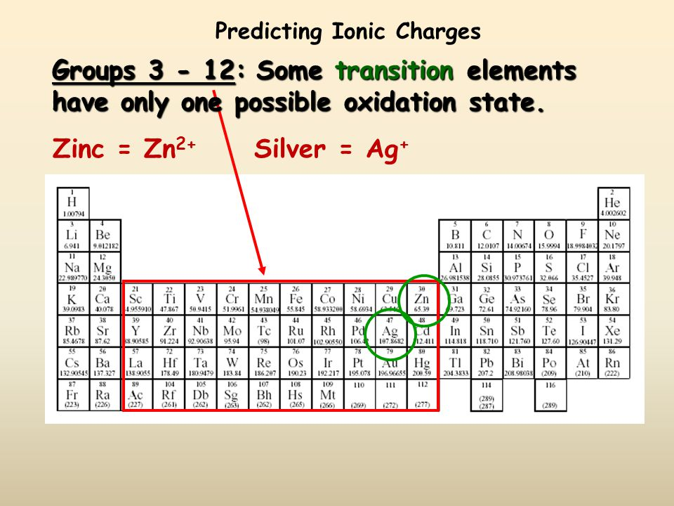 Predicting Ionic Charges Groups : Many transition elements Many transition elements have more than one possible oxidation state.