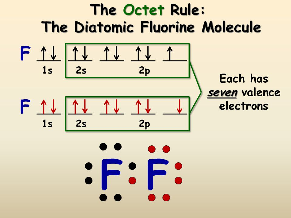 The Octet Rule and Covalent Compounds  Covalent compounds tend to form so that each atom, by sharing electrons, has an octet of electrons in its highest occupied energy level.