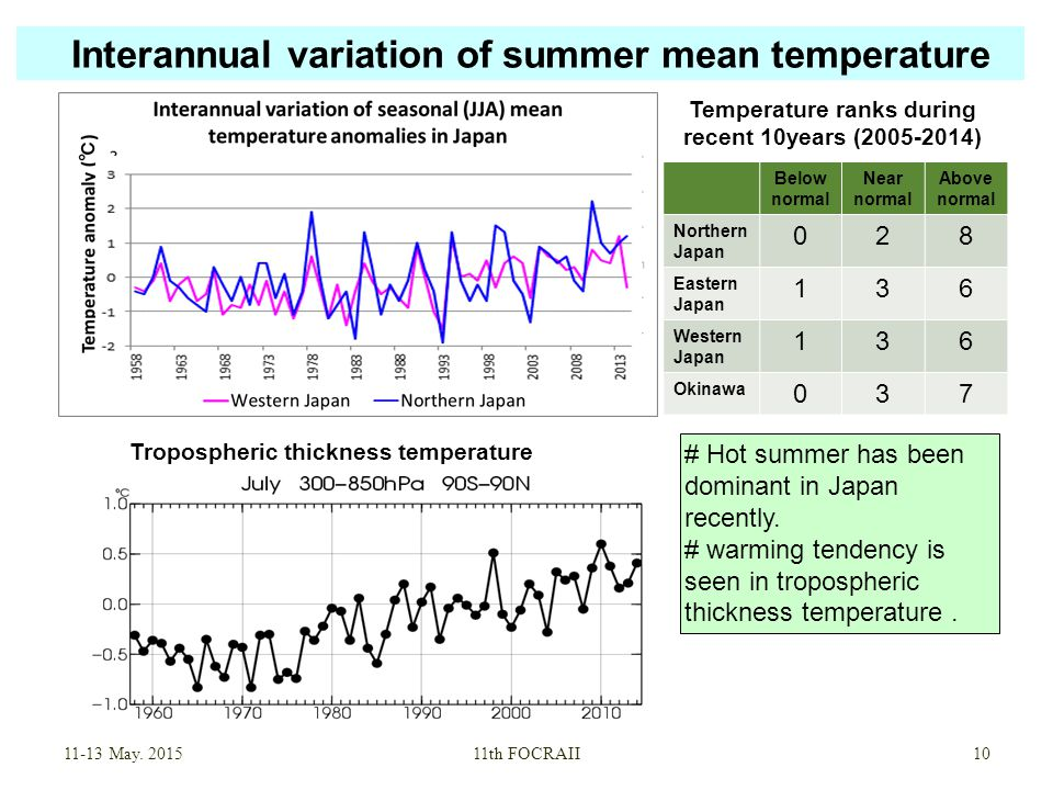 Interannual variation of summer mean temperature May.