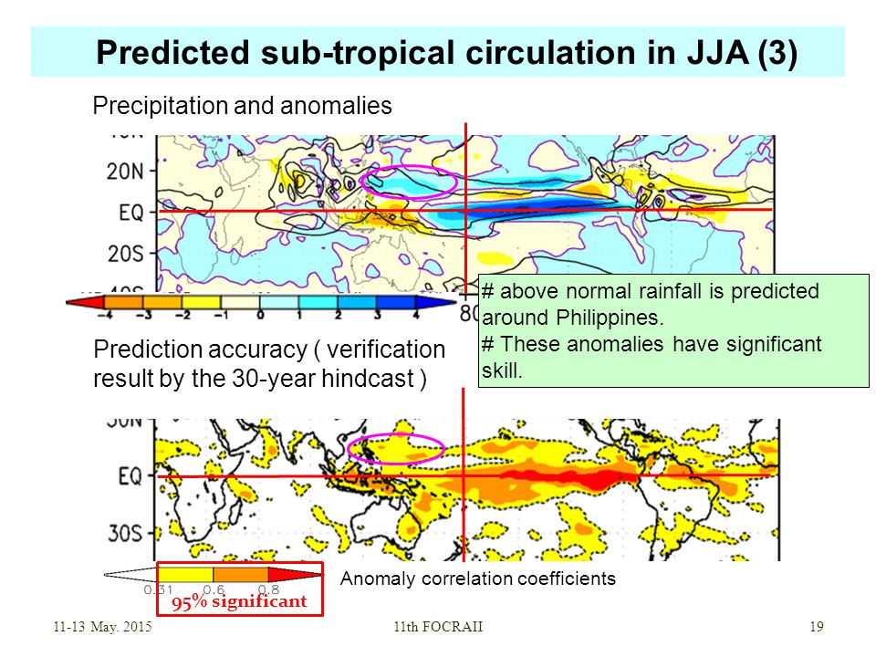 Predicted sub-tropical circulation in JJA (3) May.