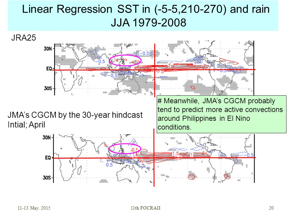 Linear Regression SST in (-5-5, ) and rain JJA May.