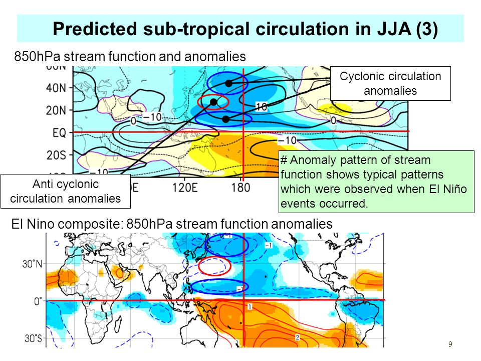 850hPa stream function and anomalies Cyclonic circulation anomalies Anti cyclonic circulation anomalies Predicted sub-tropical circulation in JJA (3) May.