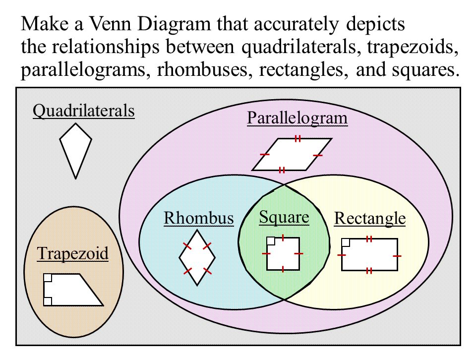 Classifying quadrilaterals quadrilateral four sided figure make a venn diagram that accurately depicts the relationships between quadrilaterals trapezoids parallelograms ccuart Choice Image
