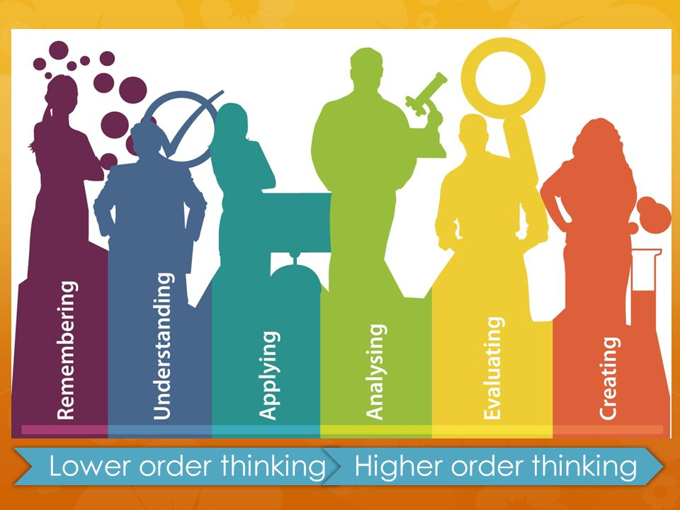 Lower order thinkingHigher order thinking