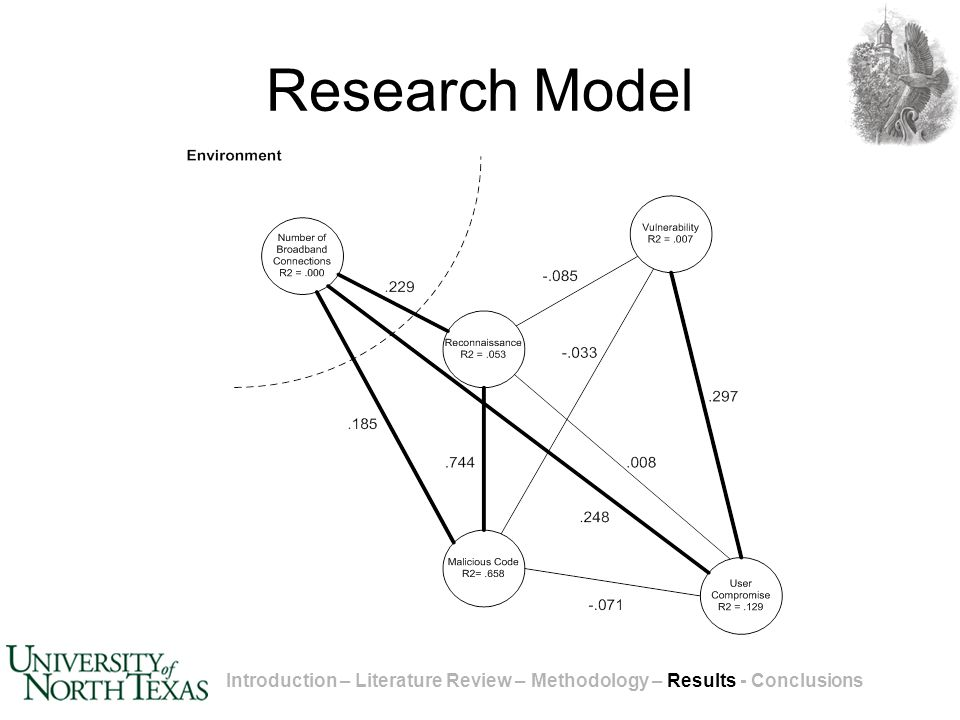 Research Model Introduction – Literature Review – Methodology – Results - Conclusions