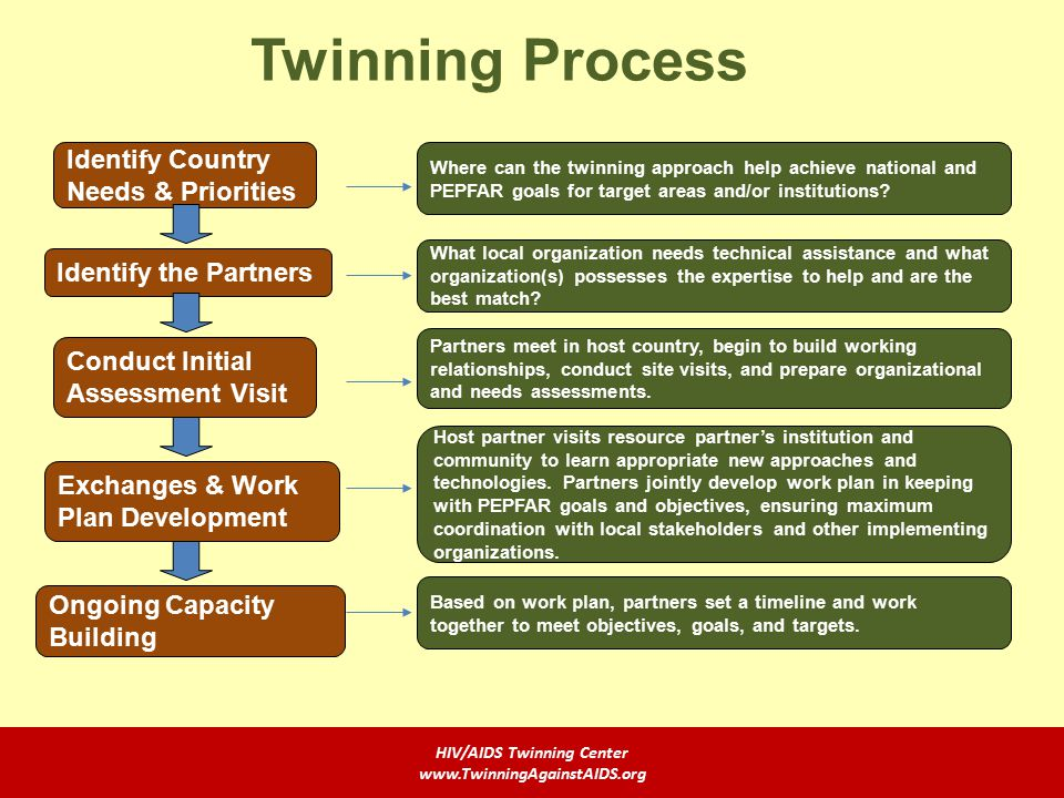 Twinning Process Identify Country Needs & Priorities Identify the Partners Conduct Initial Assessment Visit Exchanges & Work Plan Development Ongoing Capacity Building Where can the twinning approach help achieve national and PEPFAR goals for target areas and/or institutions.