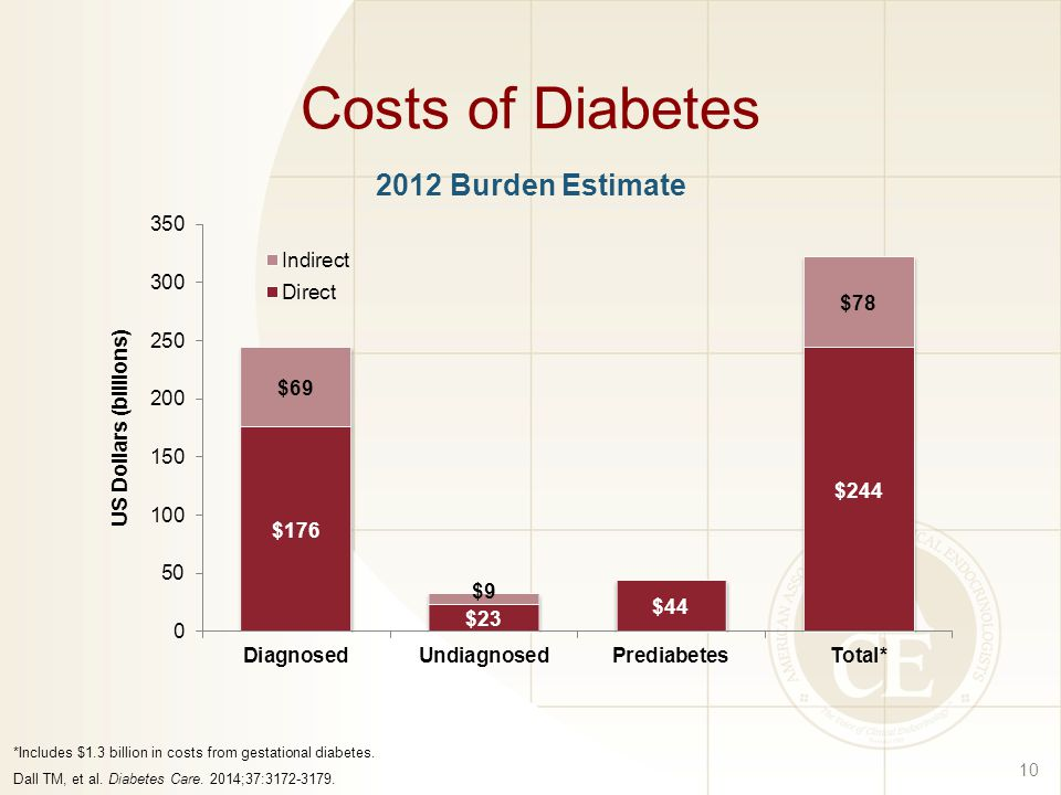 Costs of Diabetes 10 *Includes $1.3 billion in costs from gestational diabetes.