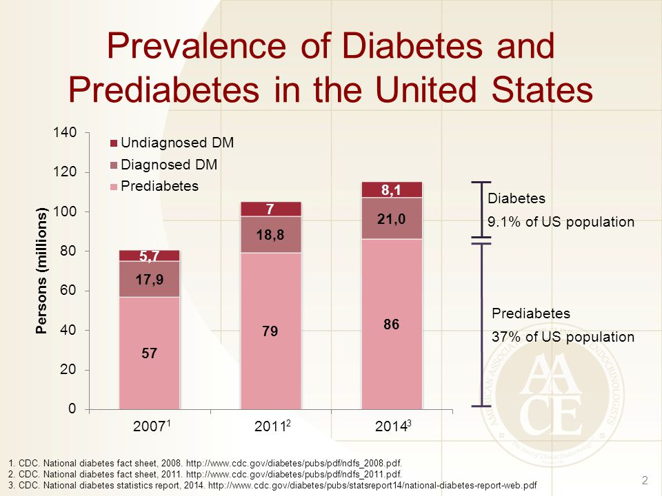 Prevalence of Diabetes and Prediabetes in the United States 2 1.