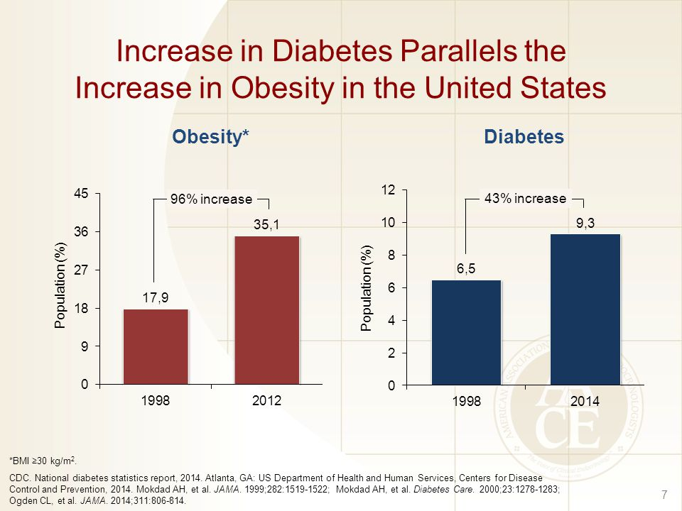Increase in Diabetes Parallels the Increase in Obesity in the United States 7 *BMI ≥30 kg/m 2.
