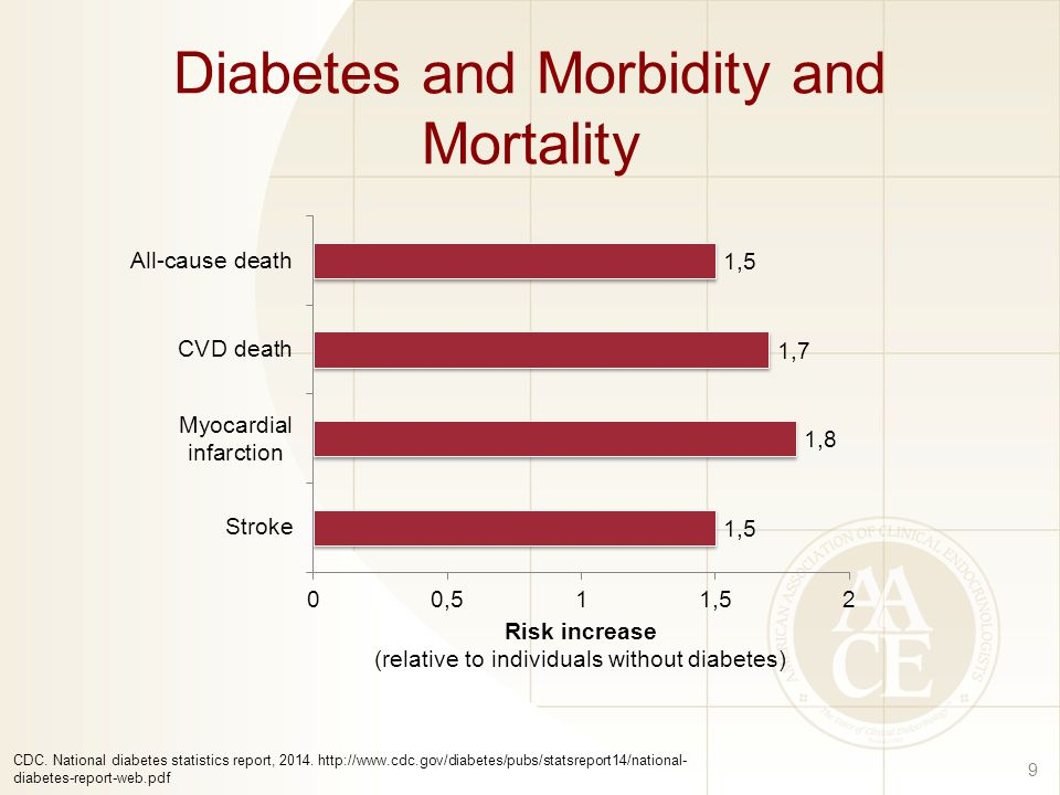 Diabetes and Morbidity and Mortality 9 (relative to individuals without diabetes) CDC.