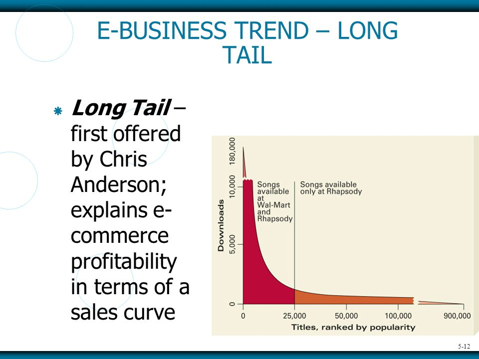 5-12 E-BUSINESS TREND – LONG TAIL  Long Tail – first offered by Chris Anderson; explains e- commerce profitability in terms of a sales curve