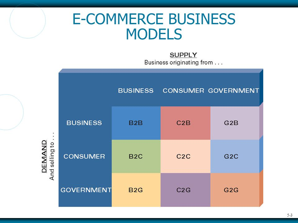 5-3 E-COMMERCE BUSINESS MODELS