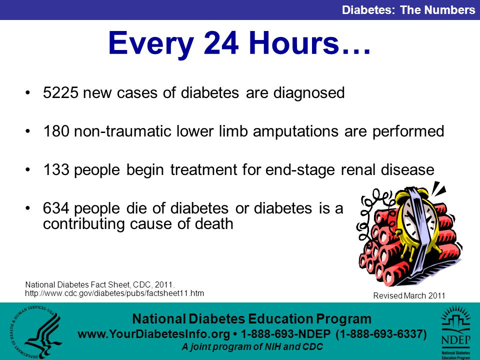 National Diabetes Education Program NDEP ( ) A joint program of NIH and CDC Diabetes: The Numbers Revised March 2011 Every 24 Hours… 5225 new cases of diabetes are diagnosed 180 non-traumatic lower limb amputations are performed 133 people begin treatment for end-stage renal disease 634 people die of diabetes or diabetes is a contributing cause of death National Diabetes Fact Sheet, CDC, 2011.