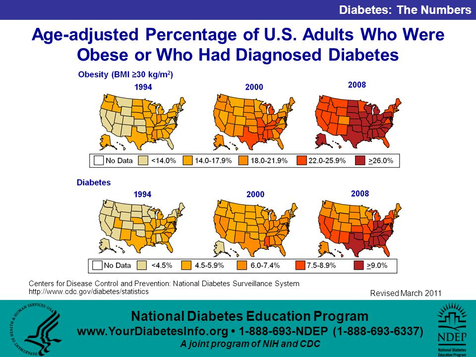 National Diabetes Education Program NDEP ( ) A joint program of NIH and CDC Diabetes: The Numbers Revised March 2011 Age-adjusted Percentage of U.S.