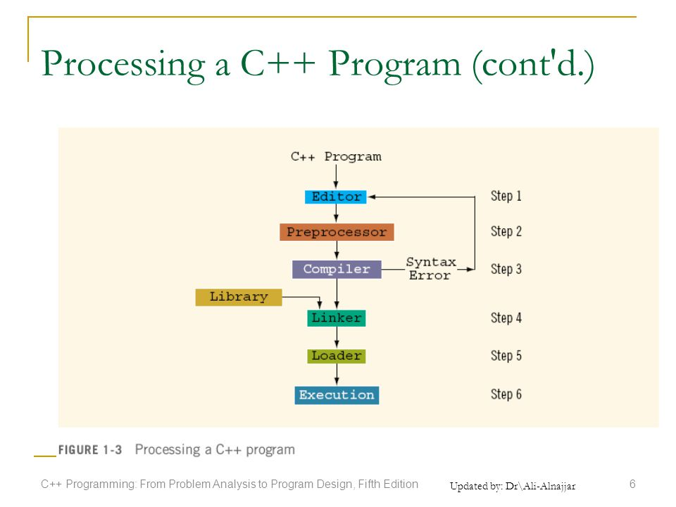 Updated by: Dr\Ali-Alnajjar Processing a C++ Program (cont d.) C++ Programming: From Problem Analysis to Program Design, Fifth Edition6