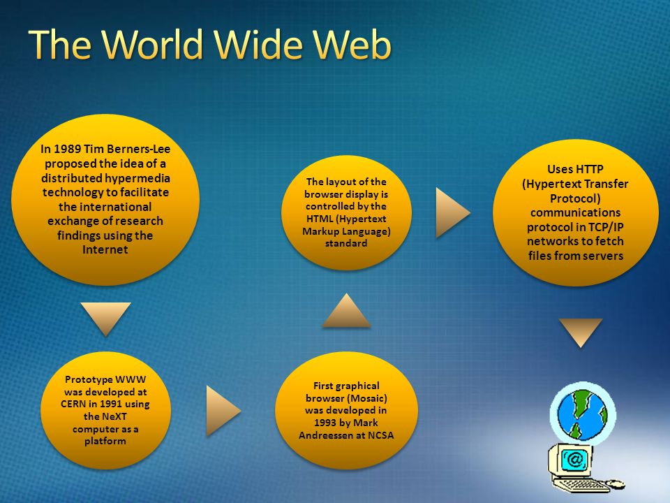 In 1989 Tim Berners-Lee proposed the idea of a distributed hypermedia technology to facilitate the international exchange of research findings using the Internet Prototype WWW was developed at CERN in 1991 using the NeXT computer as a platform First graphical browser (Mosaic) was developed in 1993 by Mark Andreessen at NCSA The layout of the browser display is controlled by the HTML (Hypertext Markup Language) standard Uses HTTP (Hypertext Transfer Protocol) communications protocol in TCP/IP networks to fetch files from servers