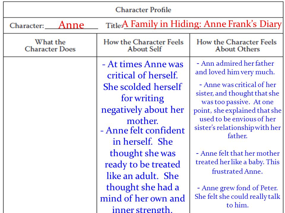 Anne A Family in Hiding: Anne Frank's Diary - At times Anne was critical of herself.