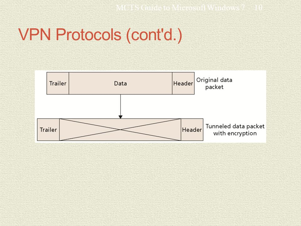 VPN Protocols (cont d.) MCTS Guide to Microsoft Windows 710