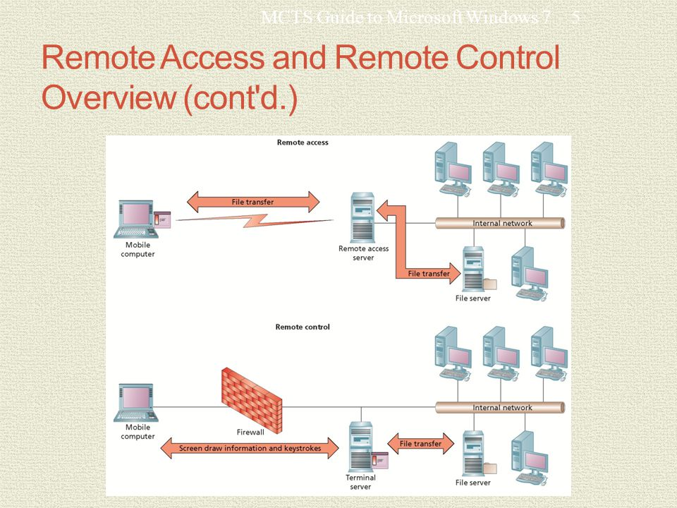 Remote Access and Remote Control Overview (cont d.) MCTS Guide to Microsoft Windows 75