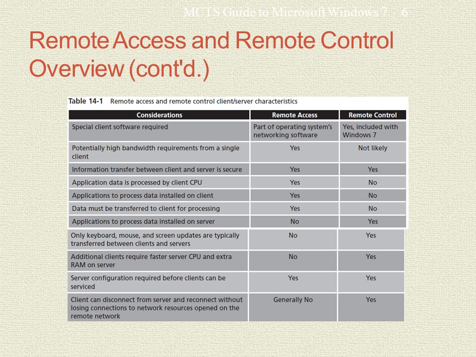 Remote Access and Remote Control Overview (cont d.) MCTS Guide to Microsoft Windows 76