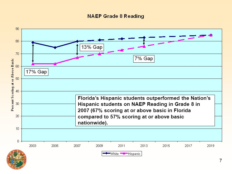 7 Florida's Hispanic students outperformed the Nation's Hispanic students on NAEP Reading in Grade 8 in 2007 (67% scoring at or above basic in Florida compared to 57% scoring at or above basic nationwide).
