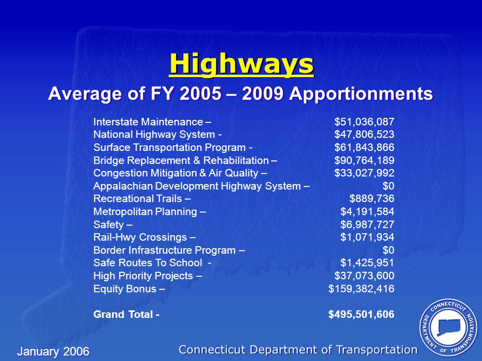 January 2006 Highways Average of FY 2005 – 2009 Apportionments Average of FY 2005 – 2009 Apportionments Interstate Maintenance – $51,036,087 National Highway System - $47,806,523 Surface Transportation Program - $61,843,866 Bridge Replacement & Rehabilitation – $90,764,189 Congestion Mitigation & Air Quality – $33,027,992 Appalachian Development Highway System – $0 Recreational Trails – $889,736 Metropolitan Planning – $4,191,584 Safety – $6,987,727 Rail-Hwy Crossings – $1,071,934 Border Infrastructure Program – $0 Safe Routes To School - $1,425,951 High Priority Projects – $37,073,600 Equity Bonus – $159,382,416 Grand Total - $495,501,606
