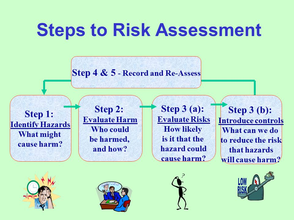 Steps to Risk Assessment Step 1: Identify Hazards What might cause harm.