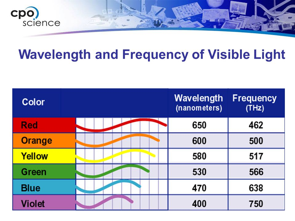 Wavelength and Frequency of Visible Light