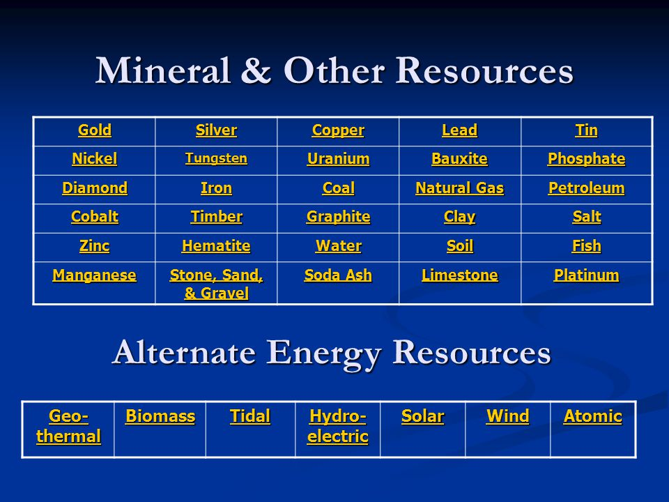 Mineral & Other Resources Gold Silver Copper Lead Tin Nickel Tungsten Uranium Bauxite Phosphate Diamond Iron Coal Natural Gas Natural Gas Petroleum Cobalt Timber Graphite Clay Salt Zinc Hematite Water Soil Fish Manganese Stone, Sand, & Gravel Stone, Sand, & Gravel Soda Ash Soda Ash Limestone Platinum Alternate Energy Resources Geo- thermal Geo- thermal Biomass Tidal Hydro- electric Hydro- electric Solar Wind Atomic