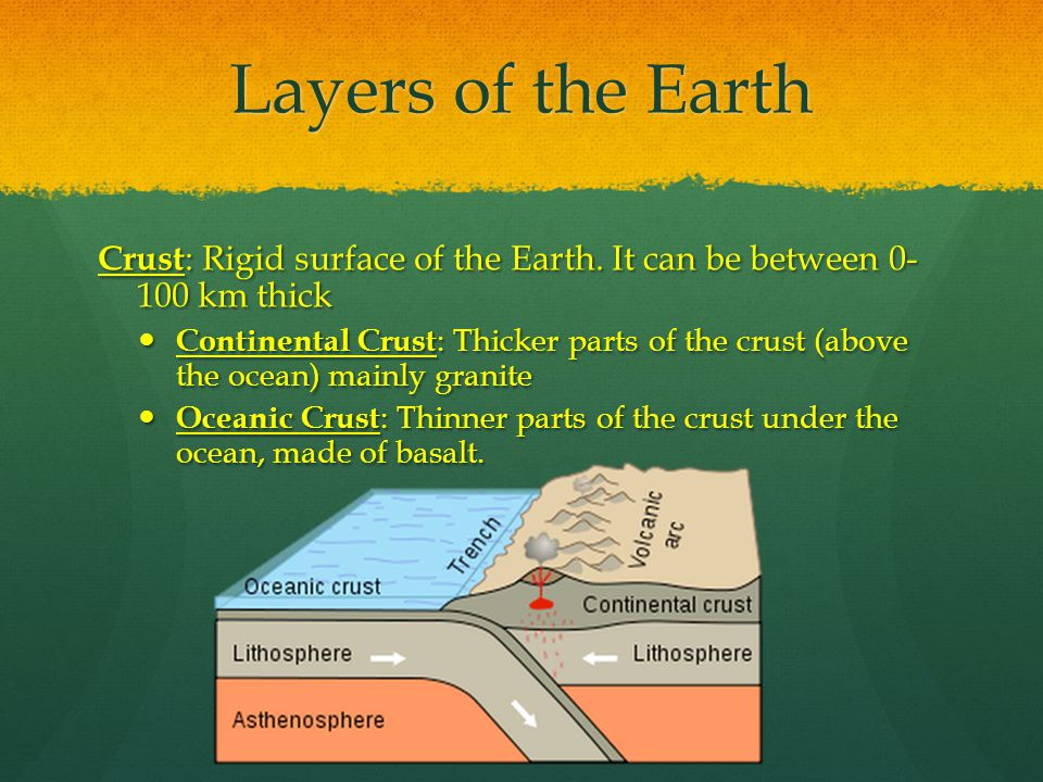 Layers of the Earth Crust : Rigid surface of the Earth.