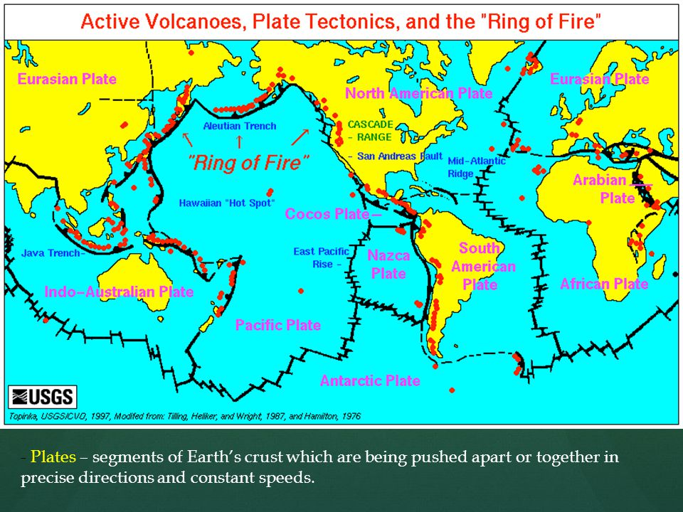 - Plates – segments of Earth's crust which are being pushed apart or together in precise directions and constant speeds.